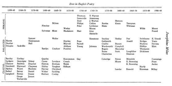 对撞机|查找与替换:约瑟芬•迈尔斯与远距离阅读的起源