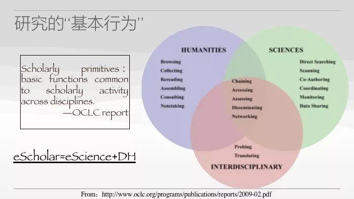 学术前沿丨数字人文方法共同体与人类记忆机构的责任