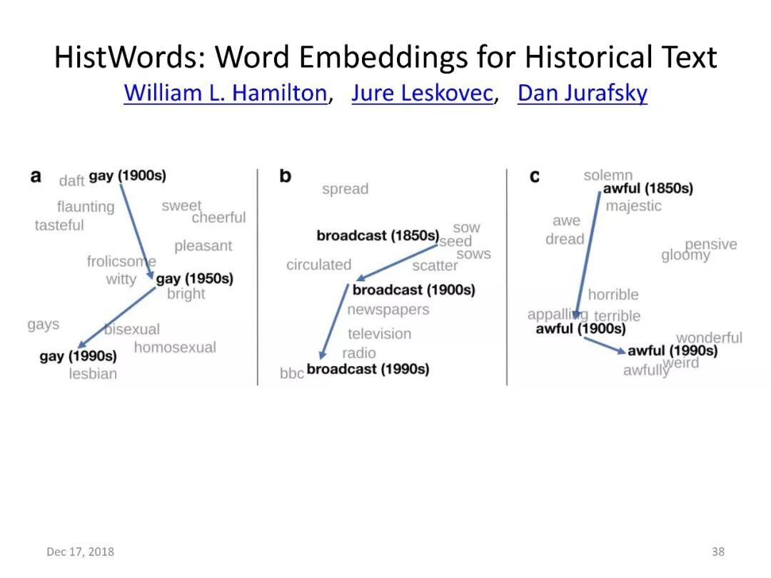 学术思想 | Kenneth Church教授:数字化世界中的语料库研究方法