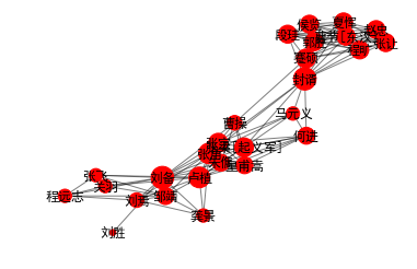 《三国演义》社交网络数据分析:最重要的一号人物竟是……