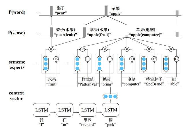 对话清华NLP实验室刘知远:NLP搞事情少不了知识库与图神经网络