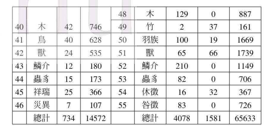 对撞机 | 数位人文视野下的知识分类观察: 两部官修类书的比较分析(下)