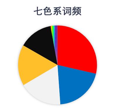 对撞机 | 习作:《山海经》色彩词的数字人文研究