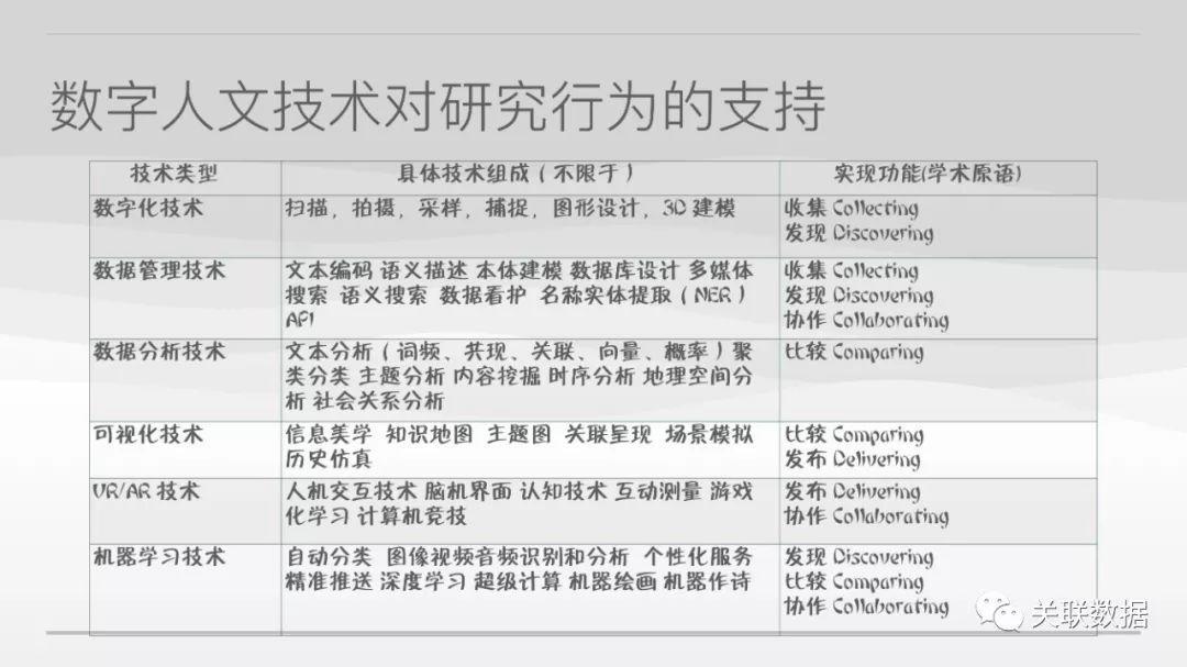 PPT全文 | 刘炜:全球视野下的数字人文实践