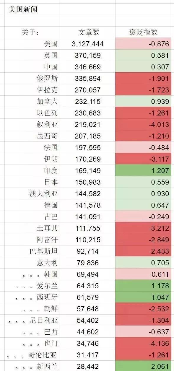 大数据告诉你,世界上对中国评价最负面的究竟是哪三个国家?