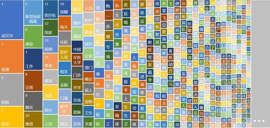 疫情词云|基于大数据和自然语言处理的舆情热点分析