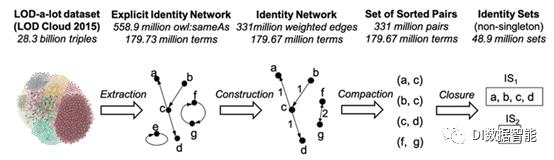 世界顶级语义网技术专家Frank van Harmelen教授团队论文:在关联开放数据云上构建并清理等价关系图谱