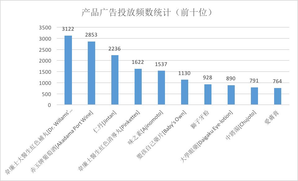 《盛京时报》 |  外国商品广告数据一览