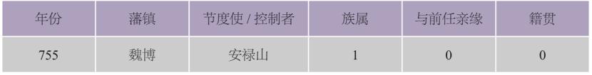 """""""镇冀之间,自为一秦"""":中晚唐河北藩镇人员外流的量化分析"""